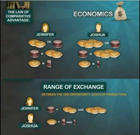 comparative advantage speech