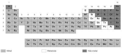 classificação dos elementos químicos em metais, metalóides e não-metais