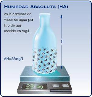 external image Humedad+Absoluta.bmp
