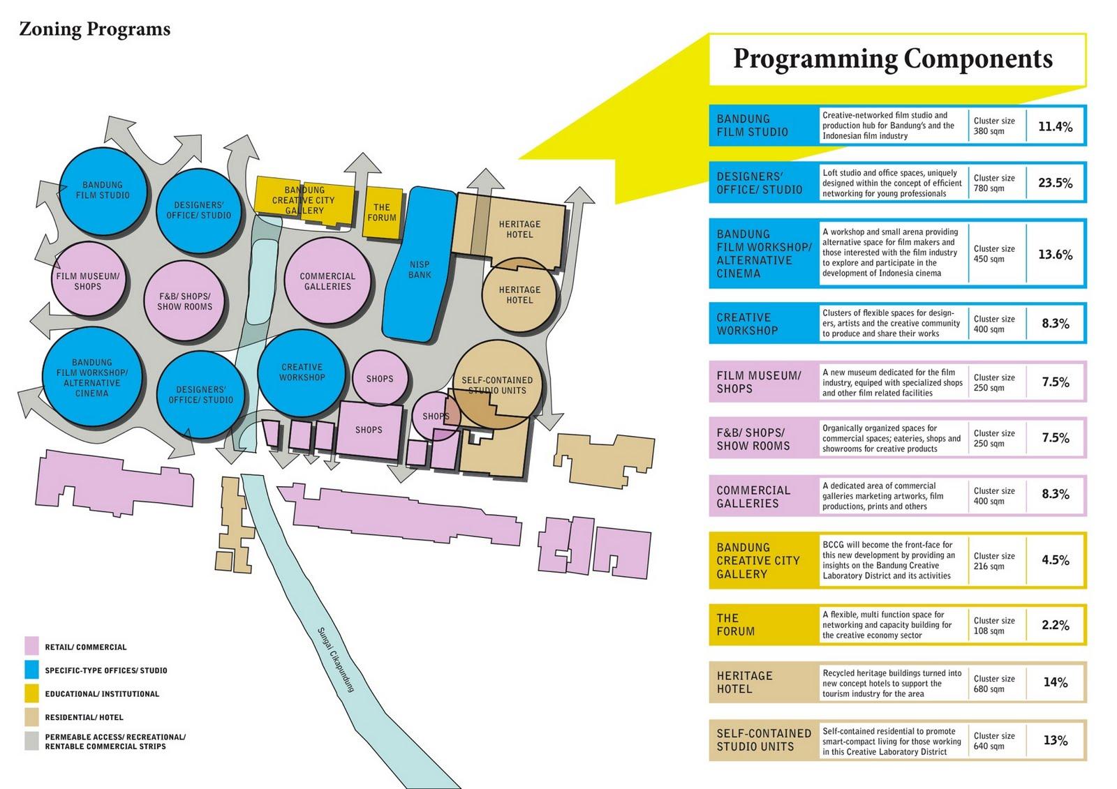 Hafiz amirrol asia afrika zoning and programming for Architecture zoning