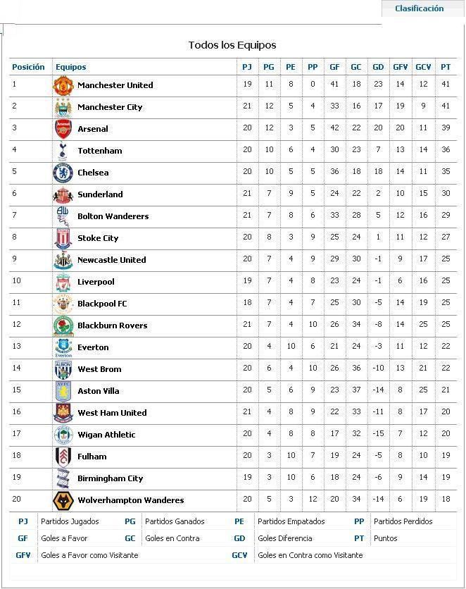 tabla_de_posiciones_de_la_liga_inglesa.JPG