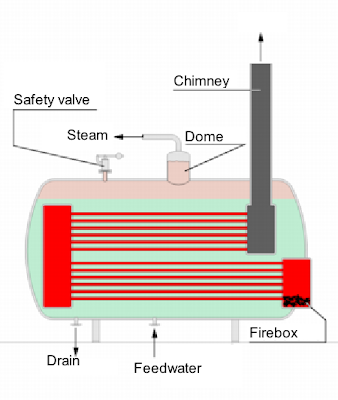Steam Boiler: Types Of Steam Boiler