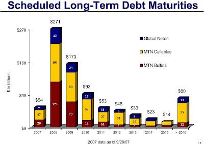 immobilienblasen: October 2007