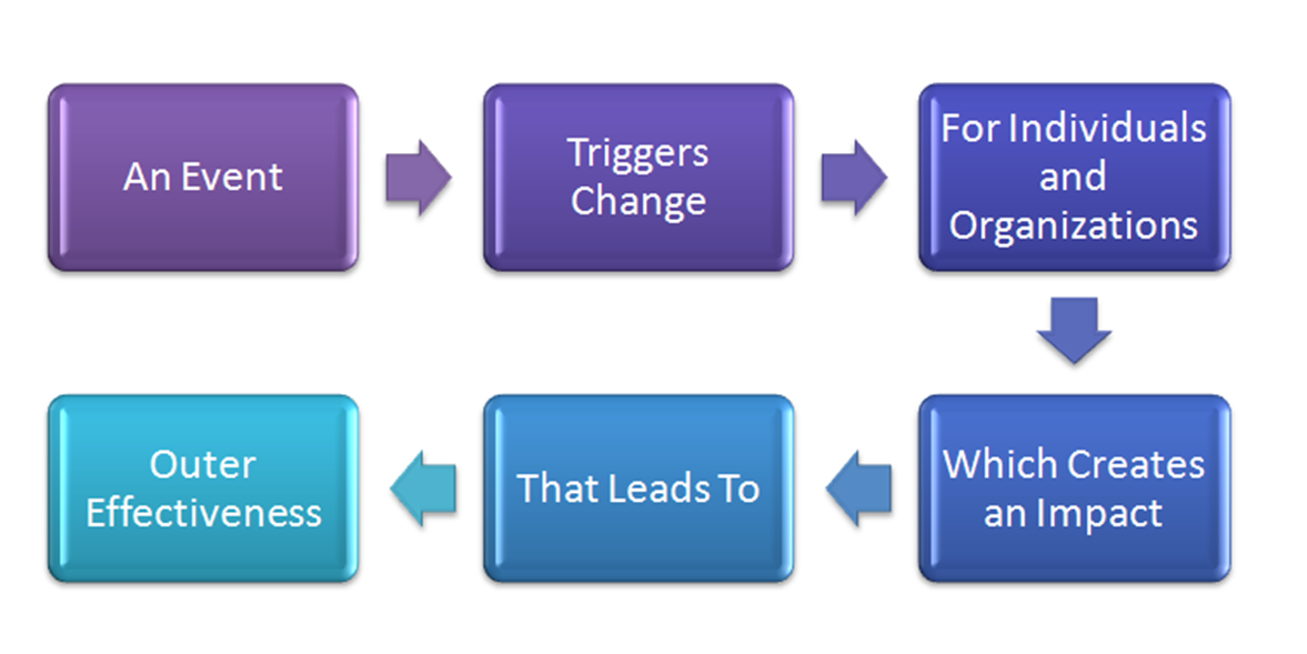 planning for change in an organization Business process improvements inevitable require change to an organization's structure and culture any significant change is likely and resolve the barriers to change that will spring up in reaction to the change management plan organizational change management involves both structural and.