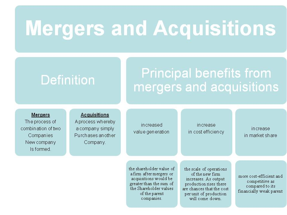 benefits of mergers and acquisitions between 2 the rise of emerging markets in mergers and acquisitions | at kearney 2002 to 2007 (see figure 2)while india is spear-heading the acquisitions market, malaysia is a sur-.