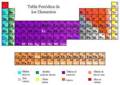 Tabla peridica y teoras atmicas tabla peridica actualmente la tabla peridica esta dividida en grupos y periodos urtaz Gallery
