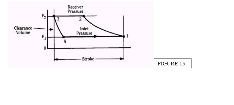pv diagram for reciprocating compressor