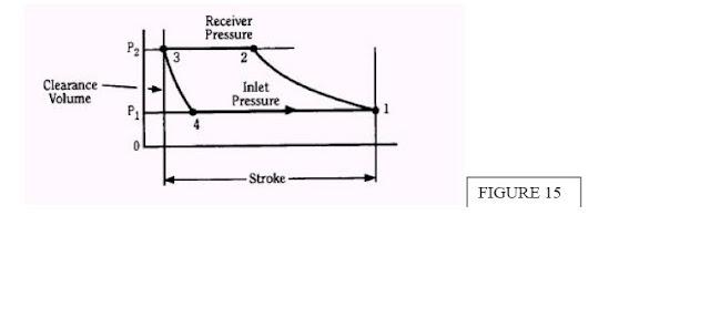 Recip Reciprocating Compressor Basics Functioning Capacity Classification