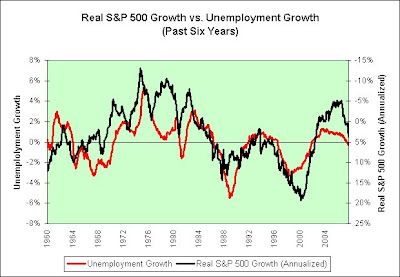 Illusion of Prosperity: Real S&P 500 Growth vs. Unemployment Growth