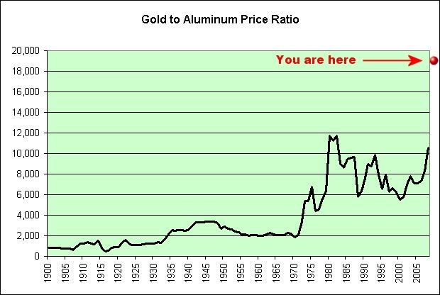 Illusion of Prosperity: Gold to Aluminum Price Ratio