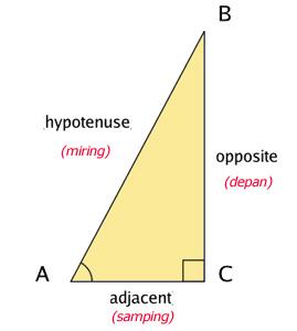 Tips Mudah Menghafal Rumus Trigonometri