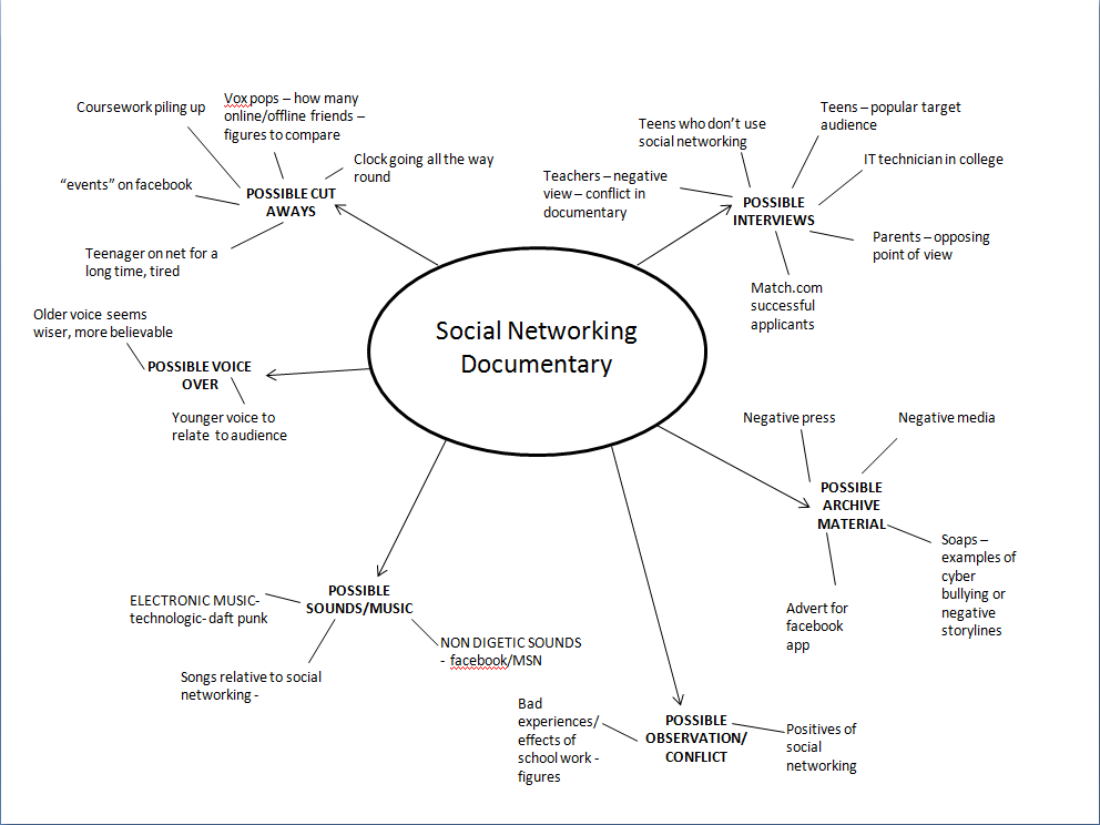 Burnley mind map of documentary mind map of documentary ccuart Choice Image