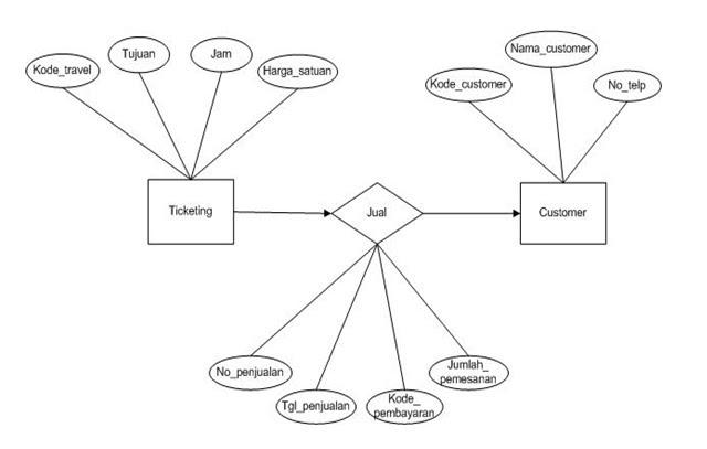 Pt Travel Baraya Entity Relational Diagram Erd Untuk