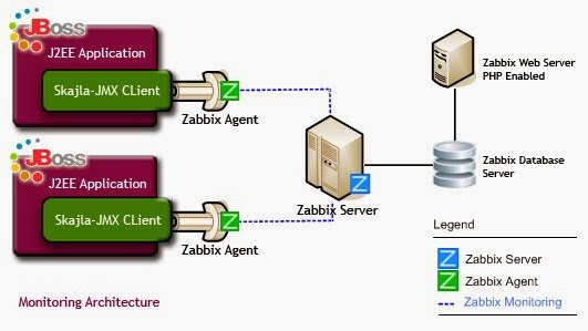Surender kajla jboss monitoring using zabbix for Architecture zabbix