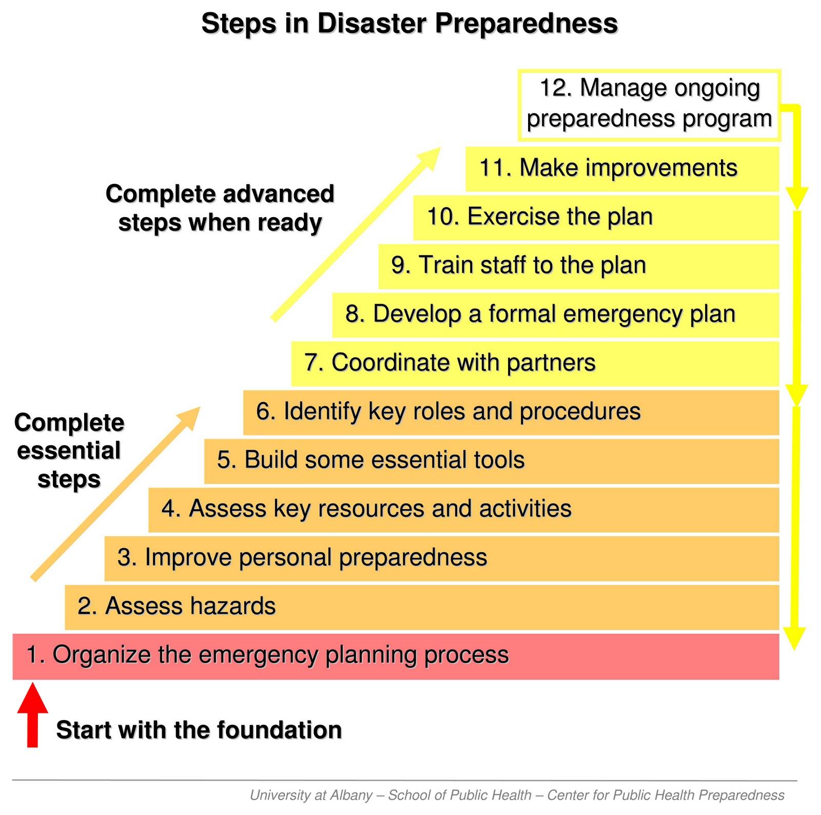 Emergency Preparedness Plan For Business