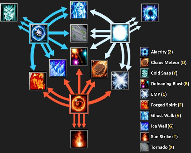 Dota base imt invoker and mirana tool this is a tool that you can simply cast 9 skills of invoker easily in just 15 seconds or 10 and you can back arrow easily if you are using mirana with this voltagebd Images