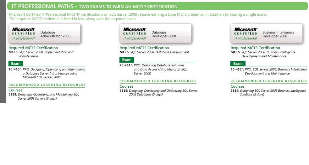 All About Sql Server Database Product Sql Server 2008 Certification
