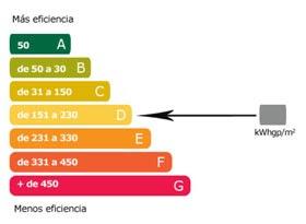 Diagrama de eficacia energética