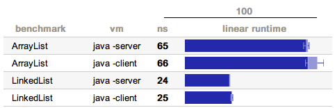 Skärmbild över statistik från körning med Caliper