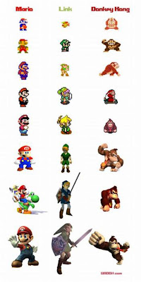 Nintendo chart with big evolved
