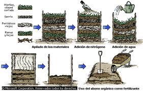 principales factores a considerar en la elaboracin del abono organico fermentado - Abono Organico