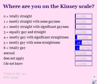 from Joey kinsey gay test