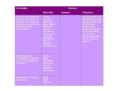 Comedor comunitario 6 determinaci n de los recursos for Proyecto comedor comunitario pdf