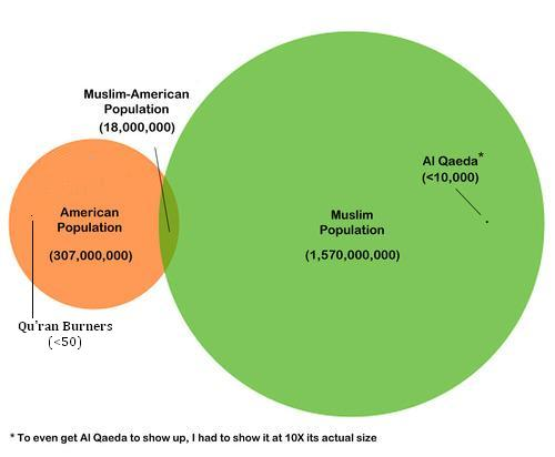 The Hitchhikers Guide To National Affairs A Venn Diagram Is Worth