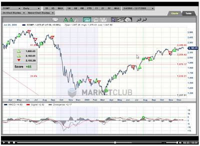 Nasdaq chart