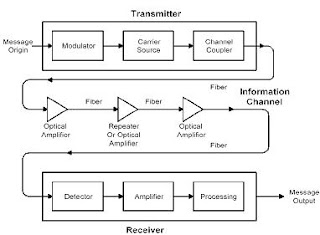 Block diagram of optical communication system yhgfdmuor block diagram of optical communication system comvt wiring block ccuart Gallery