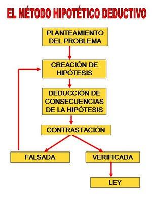 Qué es el método hipotético-deductivo???