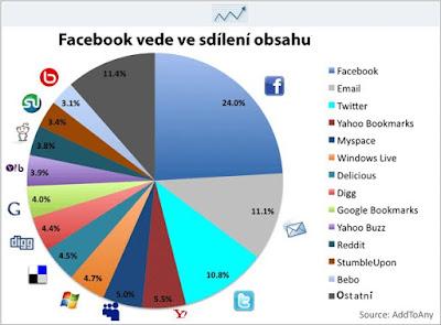 Facebook zabije Email