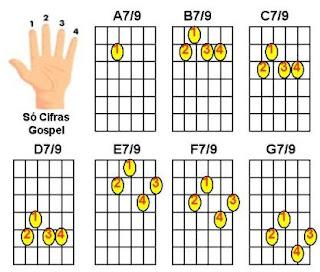 acordes maiores com sétima e nona para violão