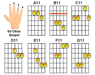 acordes maiores com décima primeira para violão