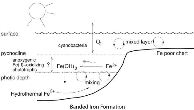 banded iron formation and evolution of the atmosphere It is recognized that the first occurrence of banded iron  of the atmosphere-hydrosphere system and  of iron-formation carbonates.