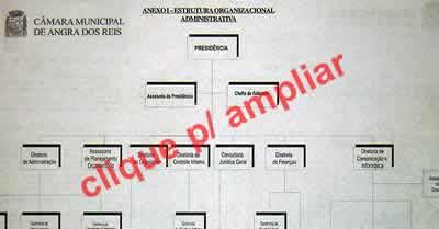 Estrutura Organizacional Administrativa da CMAR