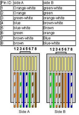 Zapojení rj45 gigabit