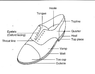 Anatomy Of A Running Shoe Piece Png