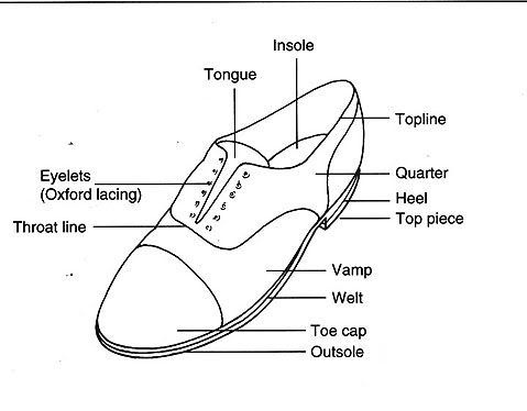 all about shoes  the anatomy of the shoe
