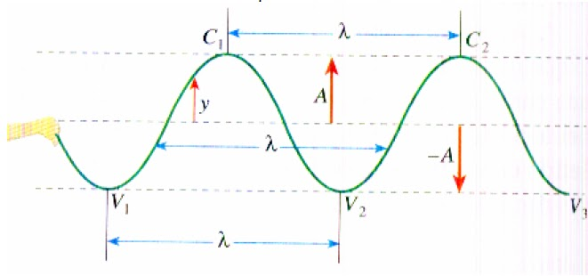Resumo ondas mecanicas