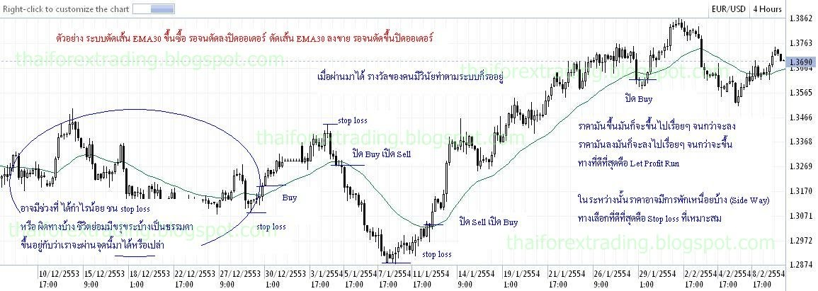 Thai forex trading blog
