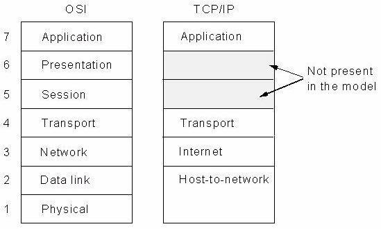 The tcpip reference model my computer tutors the tcpip reference model ccuart Choice Image