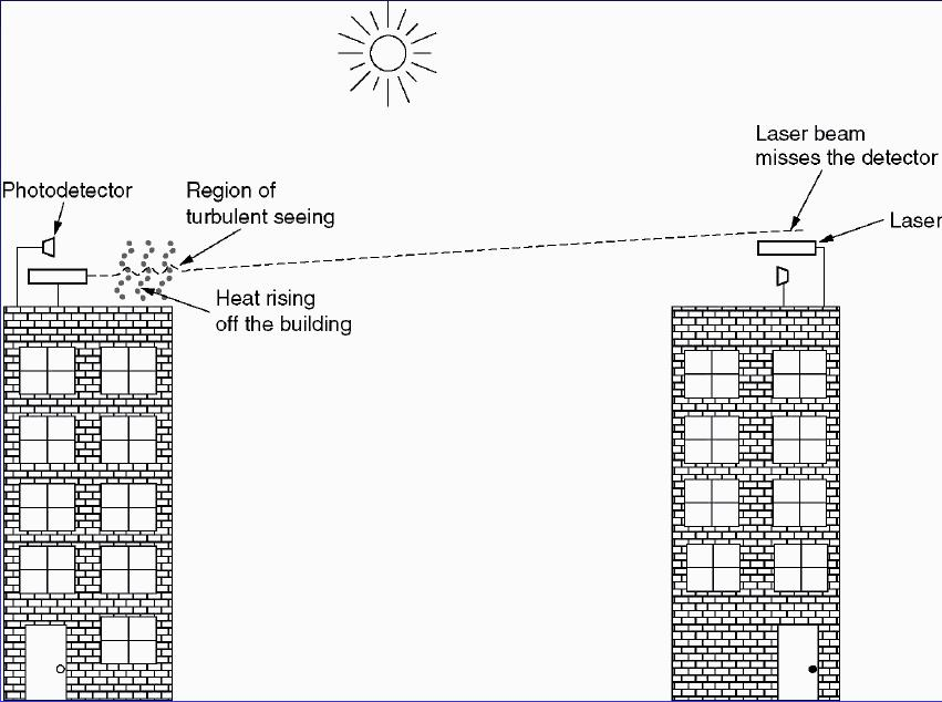 Fig Convection Currents Can Interfere With Laser Communication Systems A Bidirectional System Two Lasers Is Pictured Here