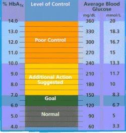 A1C Chart