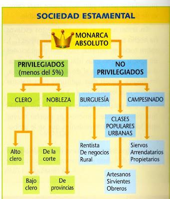 las sociedad: