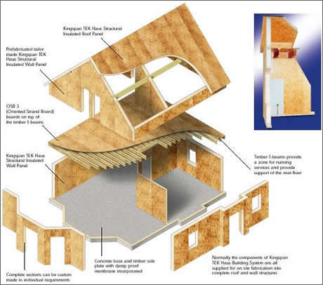 House plans and home designs free blog archive for Structural insulated panel house kits