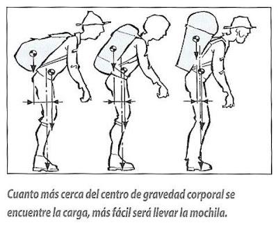 hombre centro gravedad: