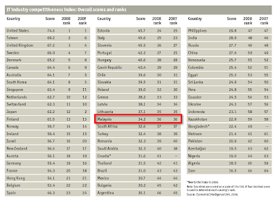 IT Industry Competitiveness Global Ranking