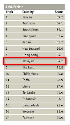IT Industry Competitiveness Asia Ranking