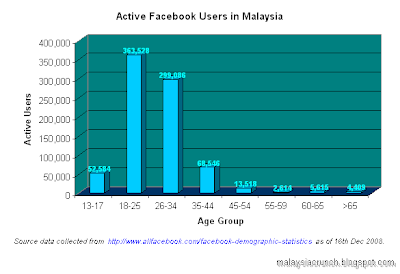 Active Facebook Users in Malaysia by Age Group
